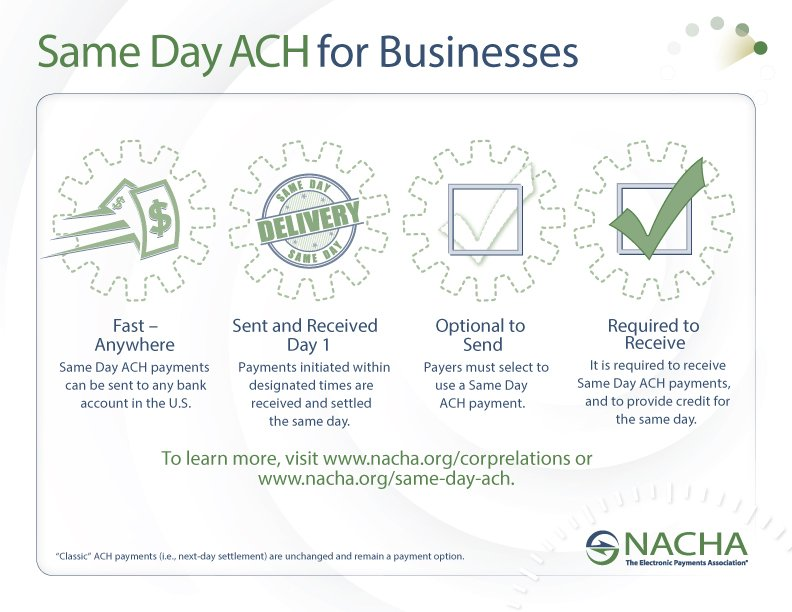 Same Day ACH Phase 1 Begins September 23 | Genesee Regional